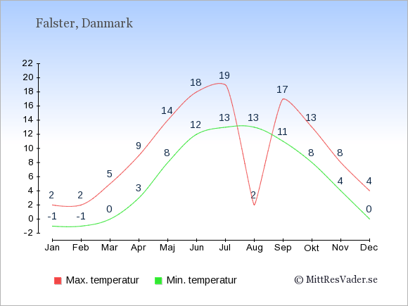 Genomsnittliga temperaturer på Falster -natt och dag: Januari -1;2. Februari -1;2. Mars 0;5. April 3;9. Maj 8;14. Juni 12;18. Juli 13;19. Augusti 13;2. September 11;17. Oktober 8;13. November 4;8. December 0;4.