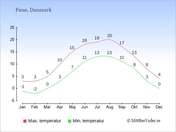 Genomsnittliga temperaturer på Fanø -natt och dag: Januari -1;3. Februari -2;3. Mars 0;5. April 3;10. Maj 7;15. Juni 11;18. Juli 13;19. Augusti 13;20. September 11;17. Oktober 8;13. November 3;8. December 0;4.