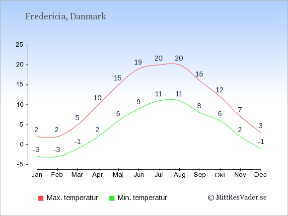 Genomsnittliga temperaturer i Fredericia -natt och dag: Januari -3;2. Februari -3;2. Mars -1;5. April 2;10. Maj 6;15. Juni 9;19. Juli 11;20. Augusti 11;20. September 8;16. Oktober 6;12. November 2;7. December -1;3.