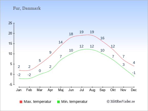 Genomsnittliga temperaturer på Fur -natt och dag: Januari -2;2. Februari -2;2. Mars 0;5. April 2;9. Maj 7;14. Juni 10;18. Juli 12;19. Augusti 12;19. September 10;16. Oktober 7;12. November 3;7. December -1;4.