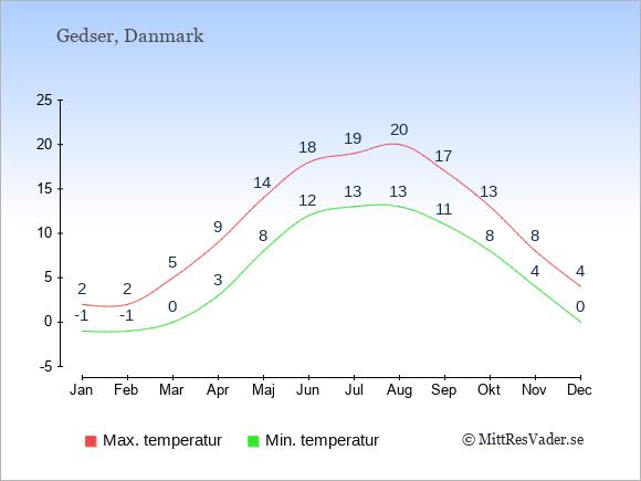 Genomsnittliga temperaturer i Gedser -natt och dag: Januari -1;2. Februari -1;2. Mars 0;5. April 3;9. Maj 8;14. Juni 12;18. Juli 13;19. Augusti 13;20. September 11;17. Oktober 8;13. November 4;8. December 0;4.