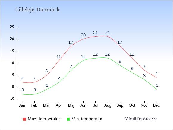 Genomsnittliga temperaturer i Gilleleje -natt och dag: Januari -3;2. Februari -3;2. Mars -1;5. April 2;11. Maj 7;17. Juni 11;20. Juli 12;21. Augusti 12;21. September 9;17. Oktober 6;12. November 3;7. December -1;4.