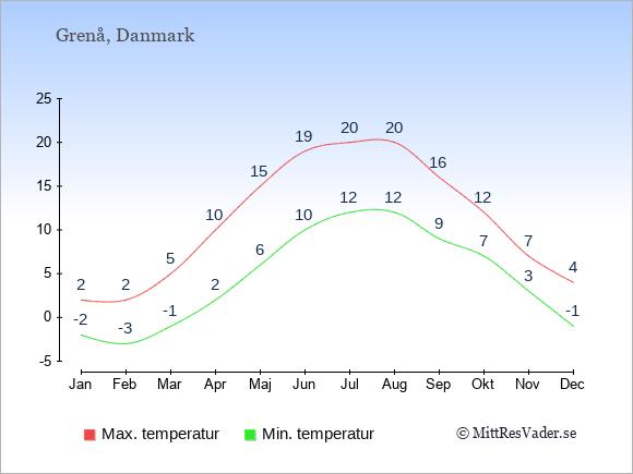 Genomsnittliga temperaturer i Grenå -natt och dag: Januari -2;2. Februari -3;2. Mars -1;5. April 2;10. Maj 6;15. Juni 10;19. Juli 12;20. Augusti 12;20. September 9;16. Oktober 7;12. November 3;7. December -1;4.