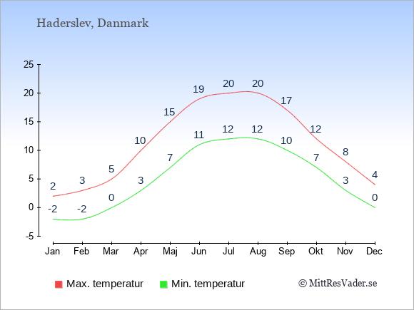 Genomsnittliga temperaturer i Haderslev -natt och dag: Januari -2;2. Februari -2;3. Mars 0;5. April 3;10. Maj 7;15. Juni 11;19. Juli 12;20. Augusti 12;20. September 10;17. Oktober 7;12. November 3;8. December 0;4.