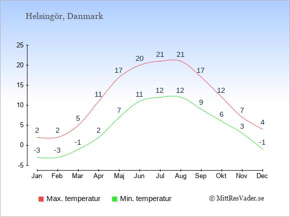 Temperaturer i Helsingör -dag och natt.