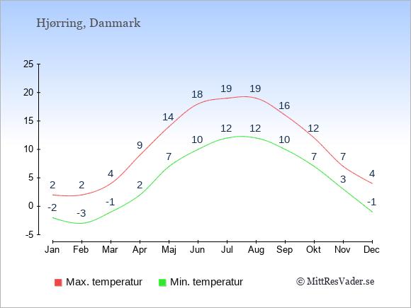 Temperaturer i Hjørring -dag och natt.