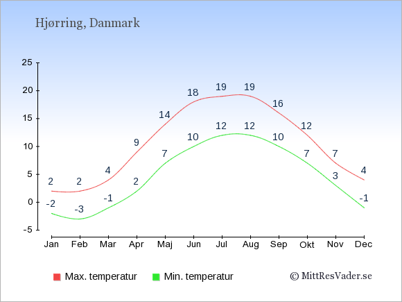 Genomsnittliga temperaturer i Hjørring -natt och dag: Januari -2;2. Februari -3;2. Mars -1;4. April 2;9. Maj 7;14. Juni 10;18. Juli 12;19. Augusti 12;19. September 10;16. Oktober 7;12. November 3;7. December -1;4.