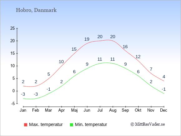 Genomsnittliga temperaturer i Hobro -natt och dag: Januari -3;2. Februari -3;2. Mars -1;5. April 2;10. Maj 6;15. Juni 9;19. Juli 11;20. Augusti 11;20. September 9;16. Oktober 6;12. November 2;7. December -1;4.