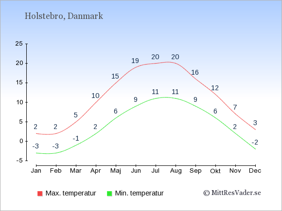 Genomsnittliga temperaturer i Holstebro -natt och dag: Januari -3;2. Februari -3;2. Mars -1;5. April 2;10. Maj 6;15. Juni 9;19. Juli 11;20. Augusti 11;20. September 9;16. Oktober 6;12. November 2;7. December -2;3.