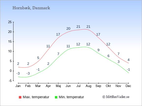 Temperaturer i Hornbæk -dag och natt.