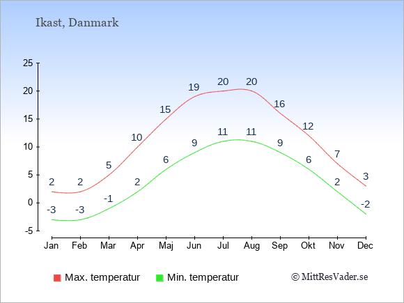 Genomsnittliga temperaturer i Ikast -natt och dag: Januari -3;2. Februari -3;2. Mars -1;5. April 2;10. Maj 6;15. Juni 9;19. Juli 11;20. Augusti 11;20. September 9;16. Oktober 6;12. November 2;7. December -2;3.
