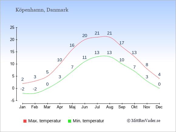 Genomsnittliga temperaturer i Danmark -natt och dag: Januari -2;2. Februari -2;3. Mars 0;5. April 3;10. Maj 7;16. Juni 11;20. Juli 13;21. Augusti 13;21. September 10;17. Oktober 7;13. November 3;8. December 0;4.