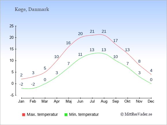 Genomsnittliga temperaturer i Køge -natt och dag: Januari -2;2. Februari -2;3. Mars 0;5. April 3;10. Maj 7;16. Juni 11;20. Juli 13;21. Augusti 13;21. September 10;17. Oktober 7;13. November 3;8. December 0;4.