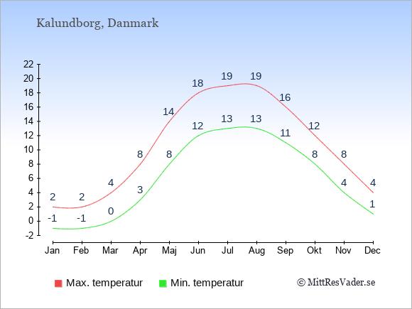 Genomsnittliga temperaturer i Kalundborg -natt och dag: Januari -1;2. Februari -1;2. Mars 0;4. April 3;8. Maj 8;14. Juni 12;18. Juli 13;19. Augusti 13;19. September 11;16. Oktober 8;12. November 4;8. December 1;4.