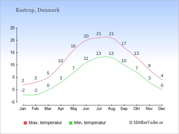 Genomsnittliga temperaturer i Kastrup -natt och dag: Januari -2;2. Februari -2;3. Mars 0;5. April 3;10. Maj 7;16. Juni 11;20. Juli 13;21. Augusti 13;21. September 10;17. Oktober 7;13. November 3;8. December 0;4.
