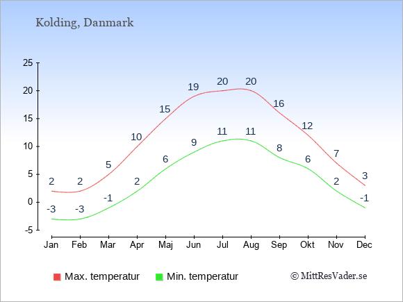 Genomsnittliga temperaturer i Kolding -natt och dag: Januari -3;2. Februari -3;2. Mars -1;5. April 2;10. Maj 6;15. Juni 9;19. Juli 11;20. Augusti 11;20. September 8;16. Oktober 6;12. November 2;7. December -1;3.