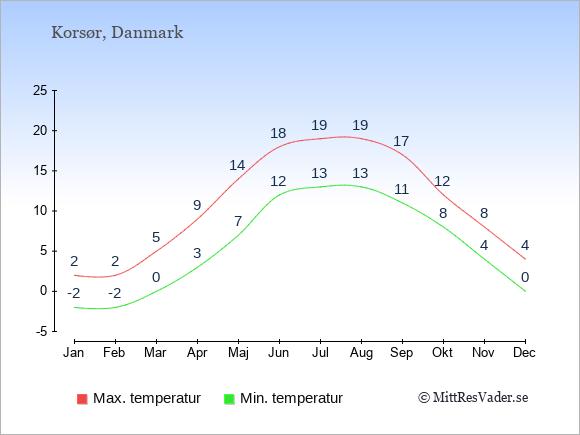 Temperaturer i Korsør -dag och natt.