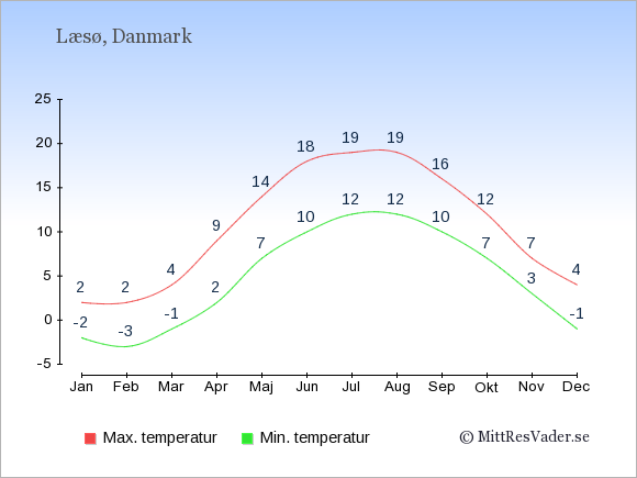Genomsnittliga temperaturer på Læsø -natt och dag: Januari -2;2. Februari -3;2. Mars -1;4. April 2;9. Maj 7;14. Juni 10;18. Juli 12;19. Augusti 12;19. September 10;16. Oktober 7;12. November 3;7. December -1;4.