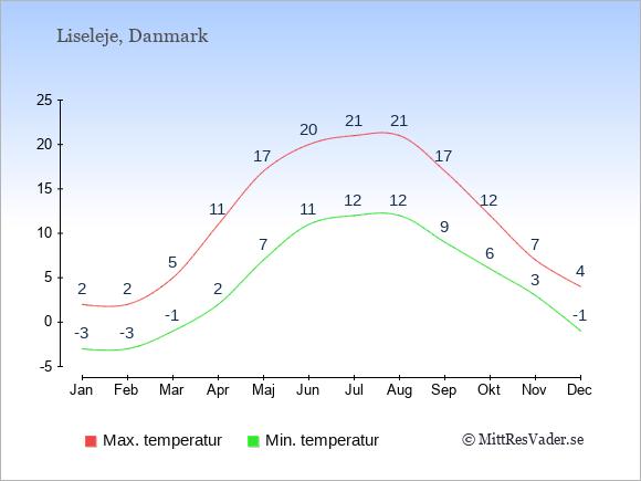Genomsnittliga temperaturer i Liseleje -natt och dag: Januari -3;2. Februari -3;2. Mars -1;5. April 2;11. Maj 7;17. Juni 11;20. Juli 12;21. Augusti 12;21. September 9;17. Oktober 6;12. November 3;7. December -1;4.