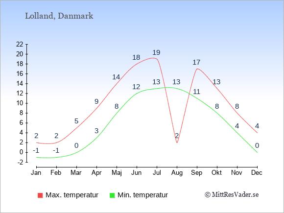 Temperaturer på Lolland -dag och natt.