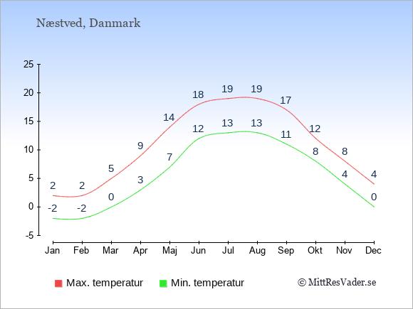 Genomsnittliga temperaturer i Næstved -natt och dag: Januari -2;2. Februari -2;2. Mars 0;5. April 3;9. Maj 7;14. Juni 12;18. Juli 13;19. Augusti 13;19. September 11;17. Oktober 8;12. November 4;8. December 0;4.