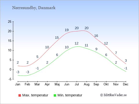 Genomsnittliga temperaturer i Nørresundby -natt och dag: Januari -3;2. Februari -3;2. Mars -1;5. April 2;10. Maj 6;15. Juni 10;19. Juli 12;20. Augusti 11;20. September 9;16. Oktober 6;12. November 2;7. December -1;3.