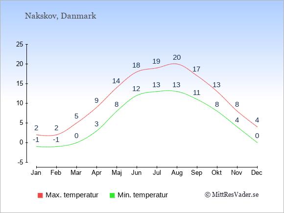 Genomsnittliga temperaturer i Nakskov -natt och dag: Januari -1;2. Februari -1;2. Mars 0;5. April 3;9. Maj 8;14. Juni 12;18. Juli 13;19. Augusti 13;20. September 11;17. Oktober 8;13. November 4;8. December 0;4.