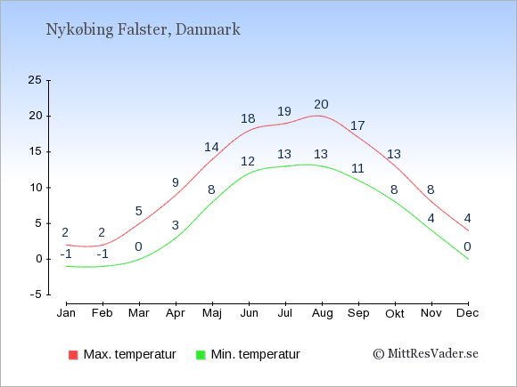 Genomsnittliga temperaturer i Nykøbing Falster -natt och dag: Januari -1;2. Februari -1;2. Mars 0;5. April 3;9. Maj 8;14. Juni 12;18. Juli 13;19. Augusti 13;20. September 11;17. Oktober 8;13. November 4;8. December 0;4.