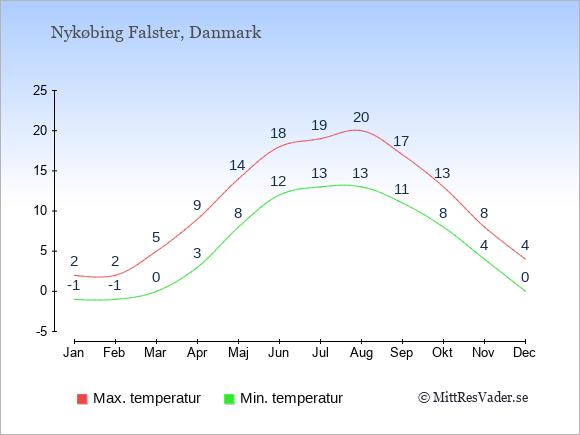 Genomsnittliga temperaturer i Nykøbing Falster -natt och dag: Januari -1;2. Februari -1;2. Mars 0;5. April 3;9. Maj 8;14. Juni 12;18. Juli 13;19. Augusti 13;20. September 11;17. Oktober 8;13. November 4;8. December 0;4.