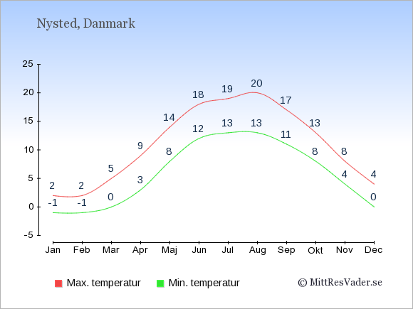 Genomsnittliga temperaturer i Nysted -natt och dag: Januari -1;2. Februari -1;2. Mars 0;5. April 3;9. Maj 8;14. Juni 12;18. Juli 13;19. Augusti 13;20. September 11;17. Oktober 8;13. November 4;8. December 0;4.