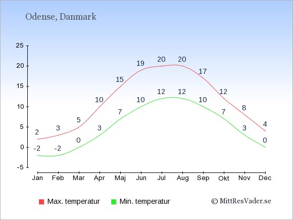 Genomsnittliga temperaturer i Odense -natt och dag: Januari -2;2. Februari -2;3. Mars 0;5. April 3;10. Maj 7;15. Juni 10;19. Juli 12;20. Augusti 12;20. September 10;17. Oktober 7;12. November 3;8. December 0;4.