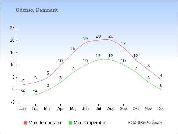 Temperaturer i Odense -dag och natt.