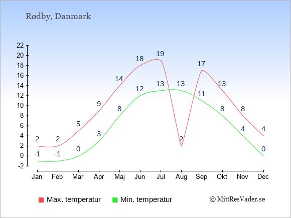 Genomsnittliga temperaturer i Rødby -natt och dag: Januari -1;2. Februari -1;2. Mars 0;5. April 3;9. Maj 8;14. Juni 12;18. Juli 13;19. Augusti 13;2. September 11;17. Oktober 8;13. November 4;8. December 0;4.