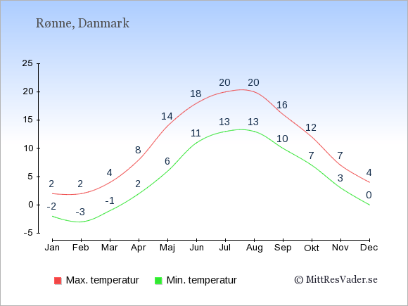 Genomsnittliga temperaturer i Rønne -natt och dag: Januari -2;2. Februari -3;2. Mars -1;4. April 2;8. Maj 6;14. Juni 11;18. Juli 13;20. Augusti 13;20. September 10;16. Oktober 7;12. November 3;7. December 0;4.
