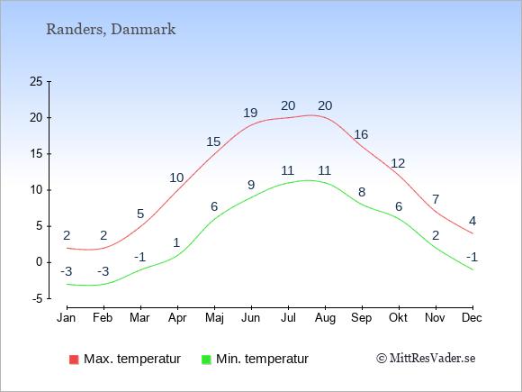 Genomsnittliga temperaturer i Randers -natt och dag: Januari -3;2. Februari -3;2. Mars -1;5. April 1;10. Maj 6;15. Juni 9;19. Juli 11;20. Augusti 11;20. September 8;16. Oktober 6;12. November 2;7. December -1;4.