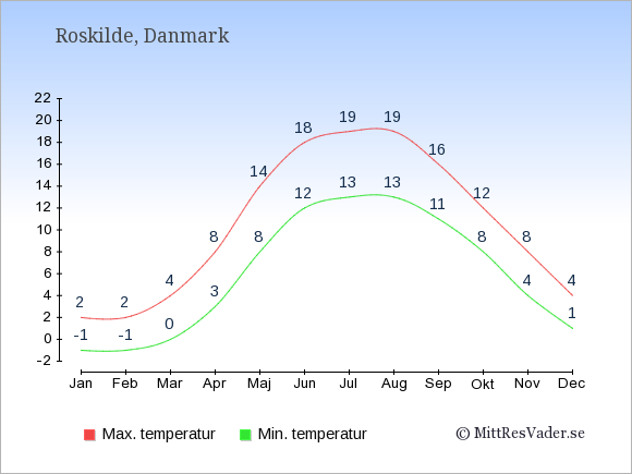 Genomsnittliga temperaturer i Roskilde -natt och dag: Januari -1;2. Februari -1;2. Mars 0;4. April 3;8. Maj 8;14. Juni 12;18. Juli 13;19. Augusti 13;19. September 11;16. Oktober 8;12. November 4;8. December 1;4.
