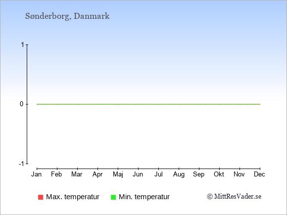 Temperaturer i Sønderborg -dag och natt.