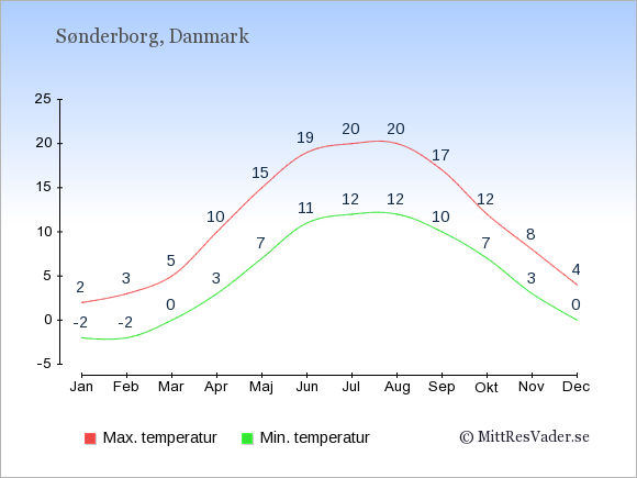 Genomsnittliga temperaturer i Sønderborg -natt och dag: Januari -2;2. Februari -2;3. Mars 0;5. April 3;10. Maj 7;15. Juni 11;19. Juli 12;20. Augusti 12;20. September 10;17. Oktober 7;12. November 3;8. December 0;4.