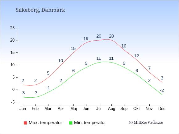 Genomsnittliga temperaturer i Silkeborg -natt och dag: Januari -3;2. Februari -3;2. Mars -1;5. April 2;10. Maj 6;15. Juni 9;19. Juli 11;20. Augusti 11;20. September 9;16. Oktober 6;12. November 2;7. December -2;3.