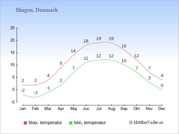 Genomsnittliga temperaturer i Skagen -natt och dag: Januari -2;2. Februari -3;2. Mars -1;4. April 2;9. Maj 7;14. Juni 11;18. Juli 12;19. Augusti 12;19. September 10;16. Oktober 7;12. November 3;7. December 0;4.