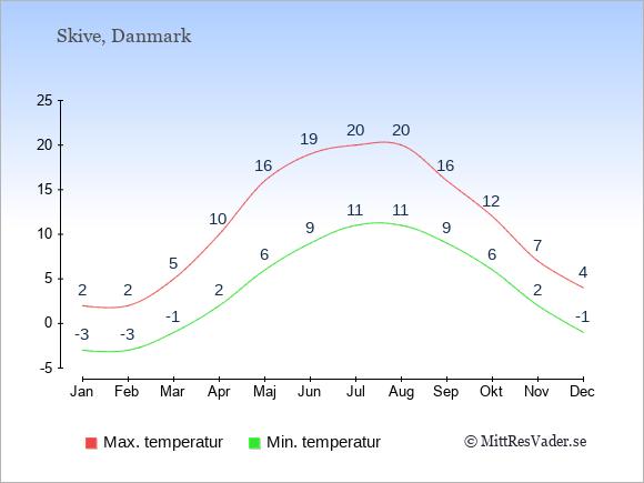 Temperaturer i Skive -dag och natt.