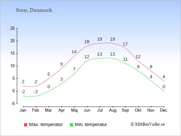 Genomsnittliga temperaturer i Sorø -natt och dag: Januari -2;2. Februari -2;2. Mars 0;5. April 3;9. Maj 7;14. Juni 12;18. Juli 13;19. Augusti 13;19. September 11;17. Oktober 8;12. November 4;8. December 0;4.