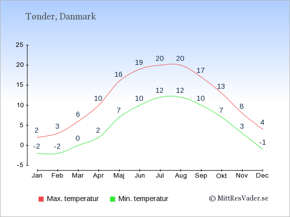 Genomsnittliga temperaturer i Tønder -natt och dag: Januari -2;2. Februari -2;3. Mars 0;6. April 2;10. Maj 7;16. Juni 10;19. Juli 12;20. Augusti 12;20. September 10;17. Oktober 7;13. November 3;8. December -1;4.
