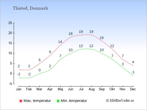 Genomsnittliga temperaturer i Thisted -natt och dag: Januari -2;2. Februari -2;2. Mars 0;5. April 2;9. Maj 7;14. Juni 10;18. Juli 12;19. Augusti 12;19. September 10;16. Oktober 7;12. November 3;7. December -1;4.