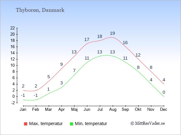 Temperaturer i Thyborøn -dag och natt.