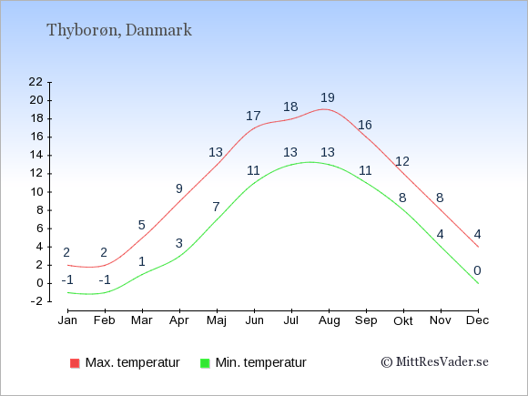 Genomsnittliga temperaturer i Thyborøn -natt och dag: Januari -1;2. Februari -1;2. Mars 1;5. April 3;9. Maj 7;13. Juni 11;17. Juli 13;18. Augusti 13;19. September 11;16. Oktober 8;12. November 4;8. December 0;4.