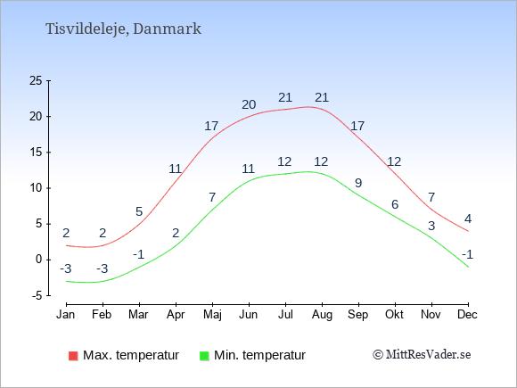 Genomsnittliga temperaturer i Tisvildeleje -natt och dag: Januari -3;2. Februari -3;2. Mars -1;5. April 2;11. Maj 7;17. Juni 11;20. Juli 12;21. Augusti 12;21. September 9;17. Oktober 6;12. November 3;7. December -1;4.
