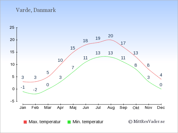 Genomsnittliga temperaturer i Varde -natt och dag: Januari -1;3. Februari -2;3. Mars 0;5. April 3;10. Maj 7;15. Juni 11;18. Juli 13;19. Augusti 13;20. September 11;17. Oktober 8;13. November 3;8. December 0;4.