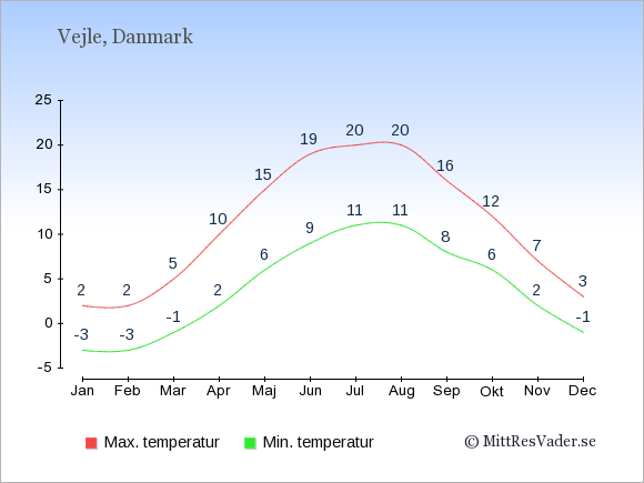 Genomsnittliga temperaturer i Vejle -natt och dag: Januari -3;2. Februari -3;2. Mars -1;5. April 2;10. Maj 6;15. Juni 9;19. Juli 11;20. Augusti 11;20. September 8;16. Oktober 6;12. November 2;7. December -1;3.