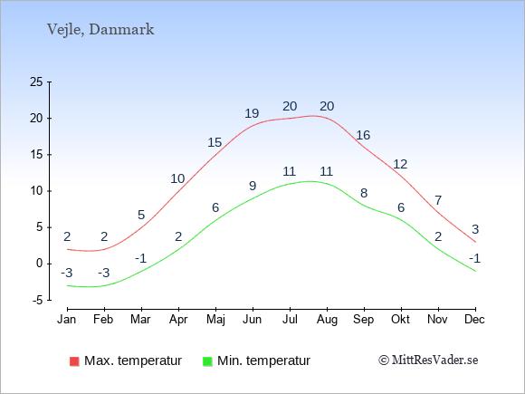 Temperaturer i Vejle -dag och natt.